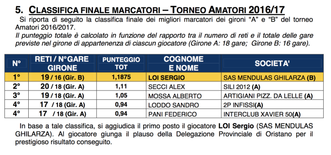 Classifica Marcatori - prima fase