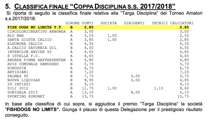 Classifica Coppa Disciplina